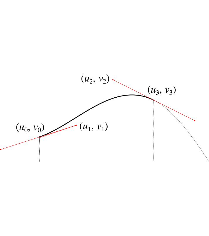 Detail of a single B�zier curve