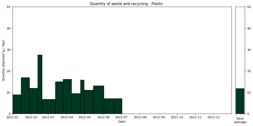 Waste data histogram - Plastic
