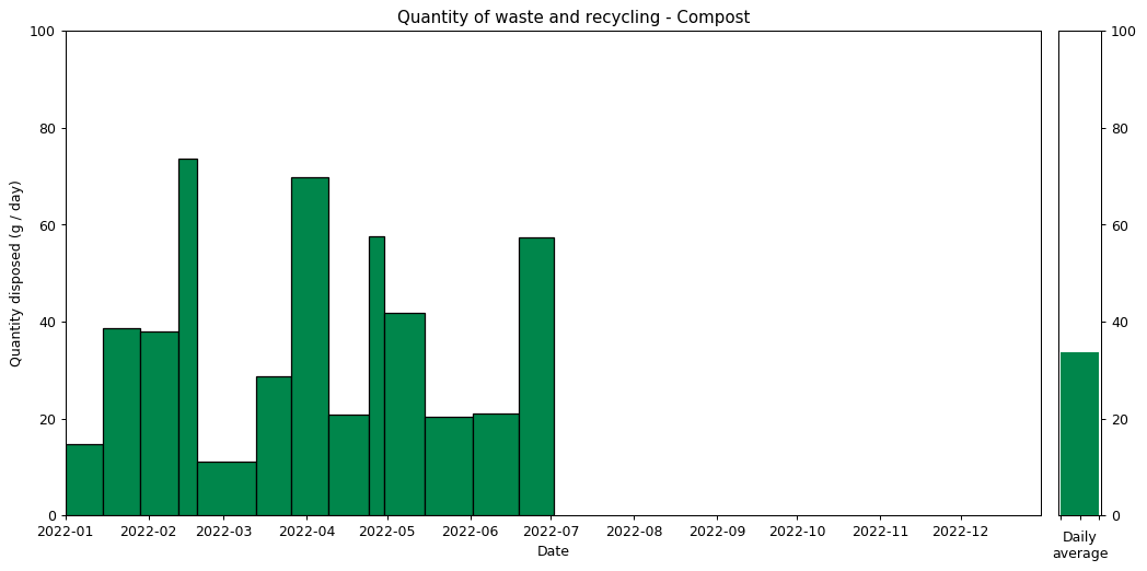 Waste data histogram - Compost