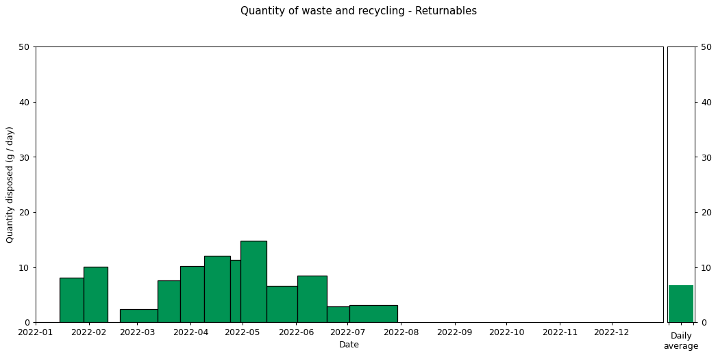 Waste data histogram - Returnables