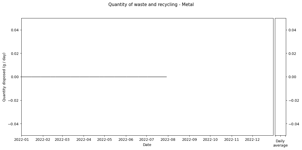 Waste data histogram - Metal
