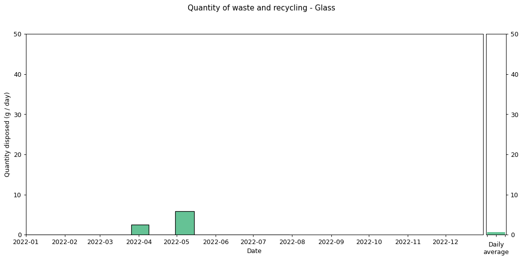 Waste data histogram - Glass