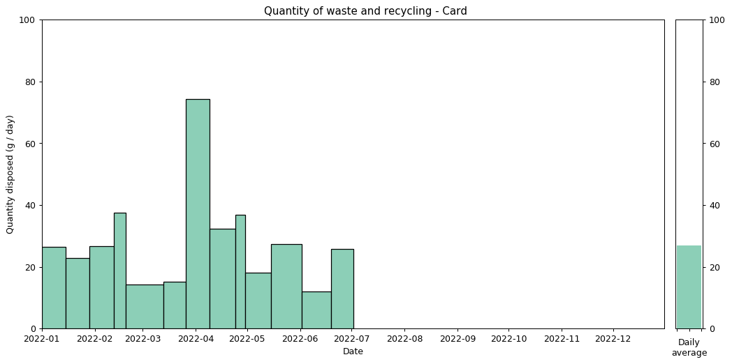Waste data histogram - Card