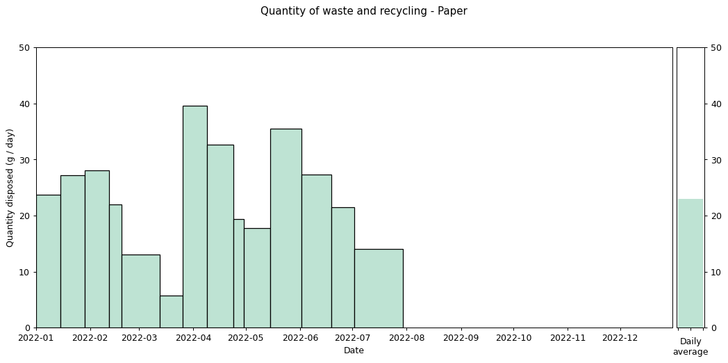 Waste data histogram - Paper