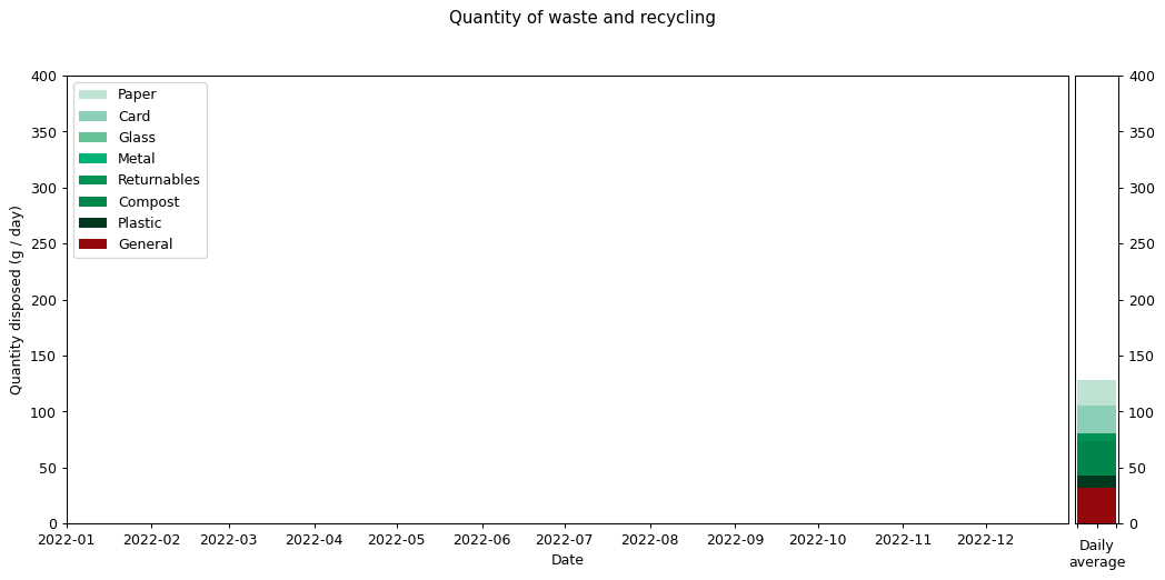 Daily waste data histocurve